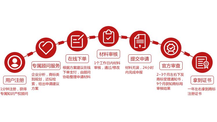 全程保商标注册.png